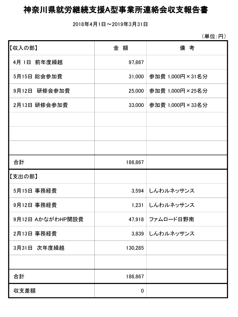 神奈川県就労継続支援A型事業所連絡会収支報告書2018年4月1日~2019年3月31日
