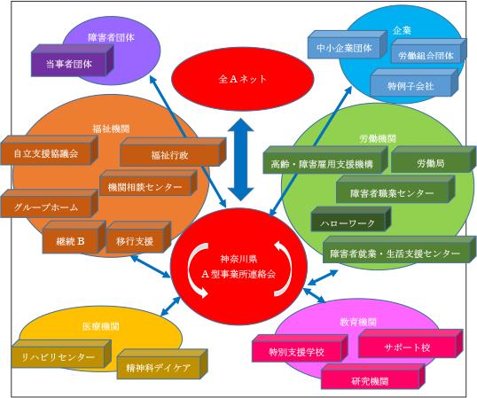 神奈川A型事業所連絡会概略図